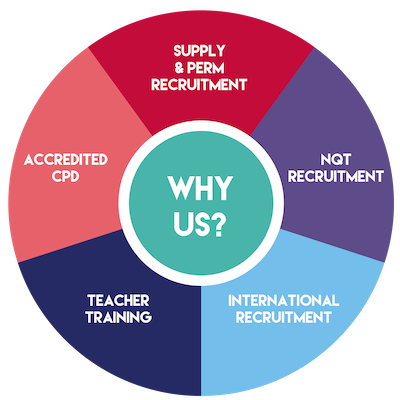 Education flywheel